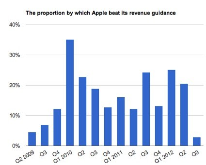 Apple's disappointing quarter