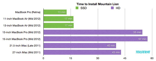So just how long is it going to take me to install Mountain Lion