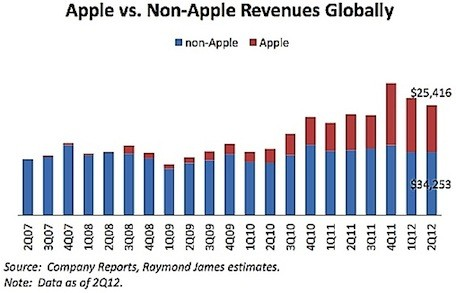IDC Apple tops in mobile revenue, operating profits