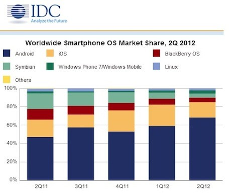 IDC Android and iOS accounted for 85 percent of smartphones shipped in Q2 2012