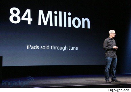 Macs, iPads, and iPhones by the numbers