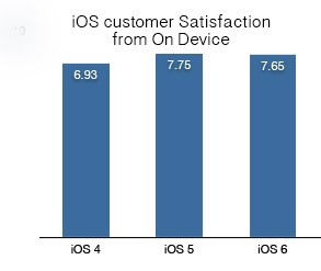 Oops! A new survey says iOS 6 users aren't as happy as they were with iOS 5