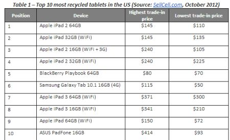 Report October a record month for tablet tradeins