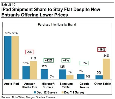 Morgan Stanley iPad mini cannibalization 'overblown'