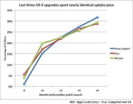 Serial upgraders OS X customers consistently upgrade