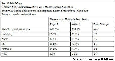 Survey iPhones in the hands of 185% of US smartphone users