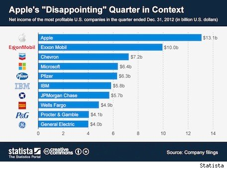 Apple's 'disappointing' quarter outperforms hugely profitable companies