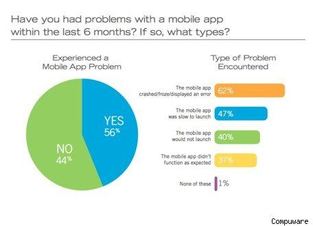 Study Only 16% of users will retry a malfunctioning app