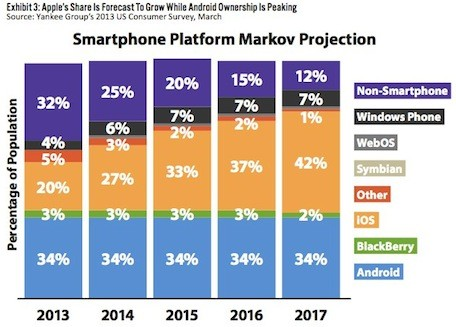 Study finds that iPhone loyalty will give Apple the marketshare edge over Android by 2015