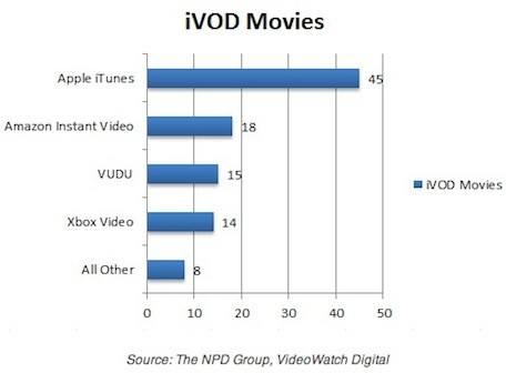 NPD Apple iTunes owns the Internet video market