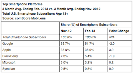 iPhone marketshare continues to increase according to latest comScore reports