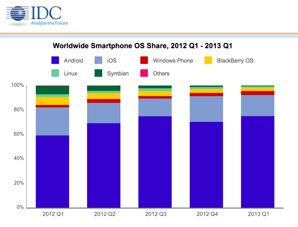 iOS and Android comprised 923% of Q1 2013 smartphone shipments