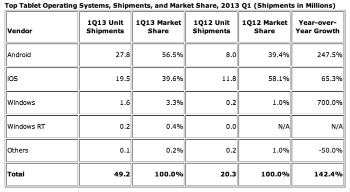 Despite gains from Samsung, Apple's iPad still commands a lion's share of the tablet market