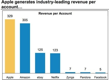 With over 500 million accounts, Apple is only second to Facebook