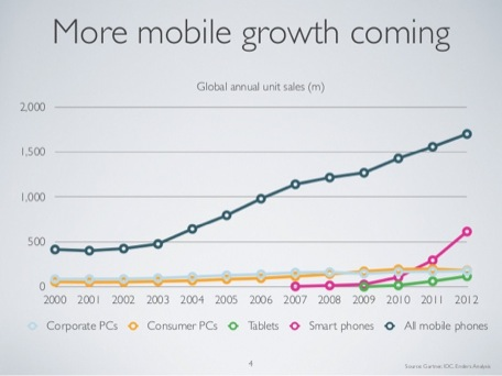 Gauging the scale of the postPC opportunity Mobile Is Eating The World