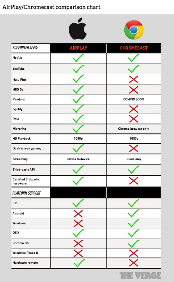 Comparing Chromecast and AirPlay