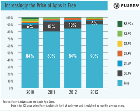 90% of iOS apps are free Average cost of an iOS app is 19 cents