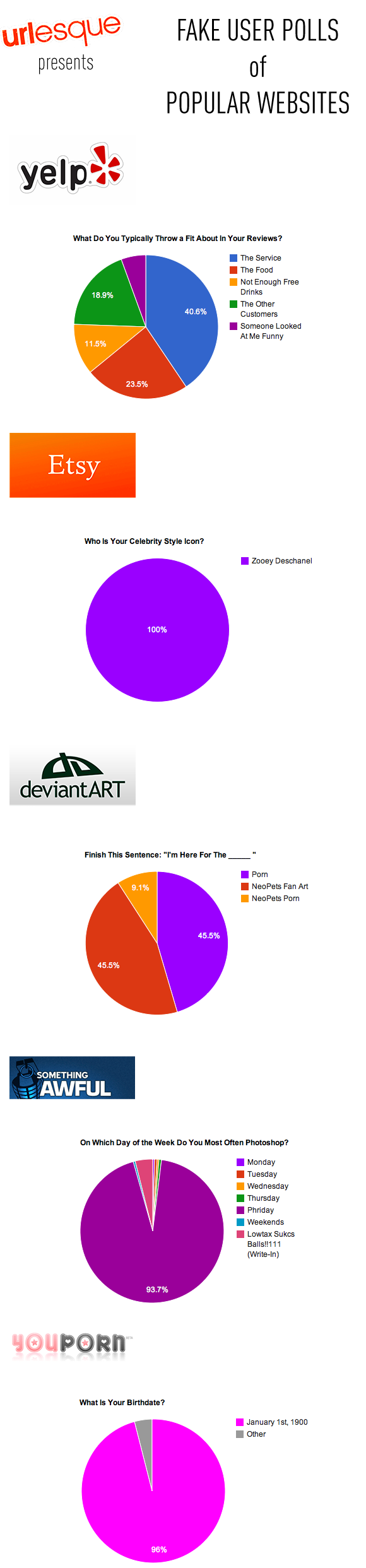 urlesque fake user polls of etsy yelp deviantart somethingawful and youporn
