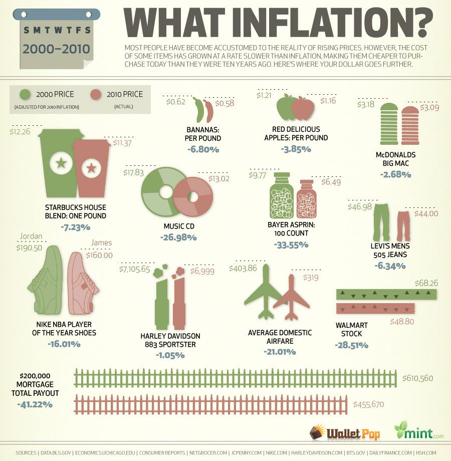 http://www.blogcdn.com/www.walletpop.com/blog/media/2010/06/mnt-inflation-r4biggen.jpg