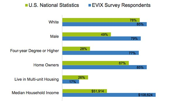 Ev Buyers Tend To Be Smart Educated Wealthy White Men