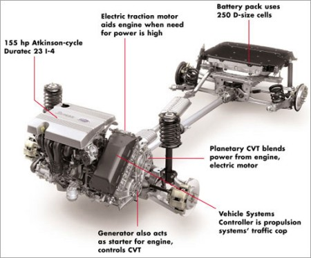 In The Simplest Terms A Hybrid Drivetrain Is One That Uses Two Or More Sources For Propulsion Since Birth Of Automobile 1886