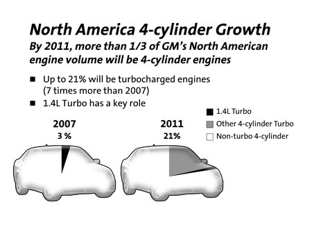 Tech analysis of GM's new 1 4L four cylinder engine   Autoblog