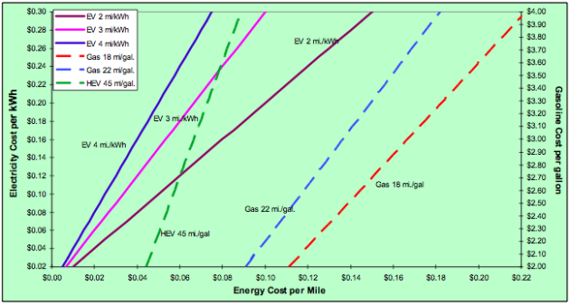 What's the difference between kW and kWh? | Autoblog