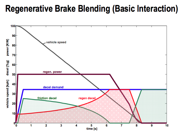 Greenlings How Do Hybrids And Electric Vehicles Blend Regenerative Friction Braking Autoblog