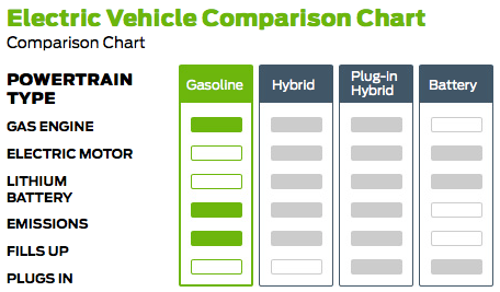 Electric Vehicle Comparison Chart