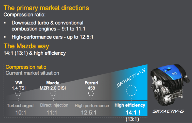 In The Ger This Is Because Skyactiv G Has An Incredibly High Compression Ratio Of 14 1 Highest For A Gasoline Engine