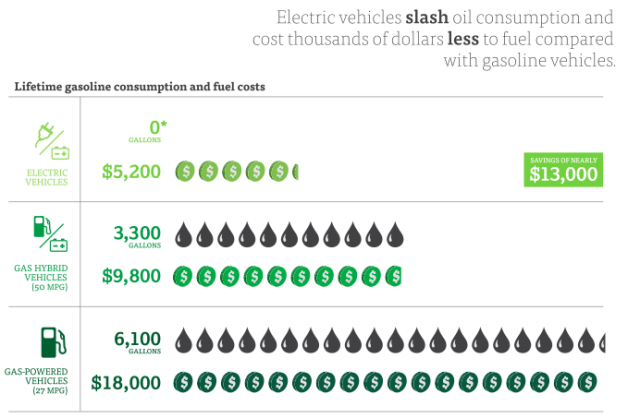 Ucs No Matter Where You Live Driving Electric Can Save Money Emissions