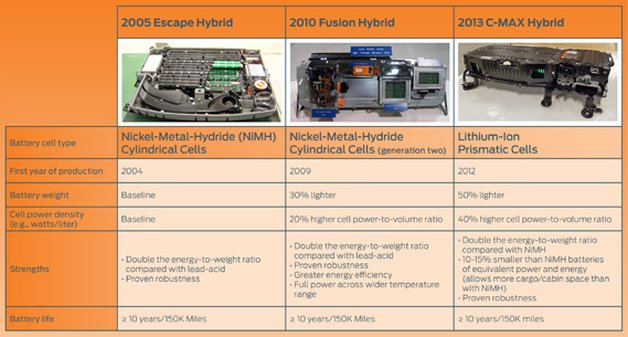 Ford Hybrid Battery Tests