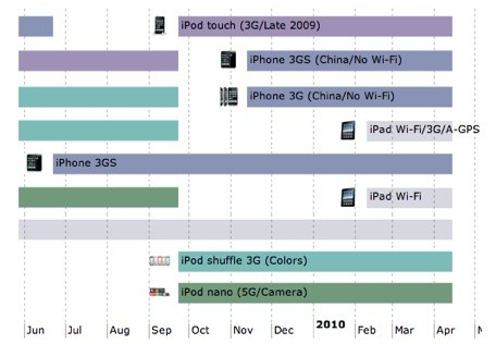 Timeline Depicts History Of IPhone IPod And IPad Sales