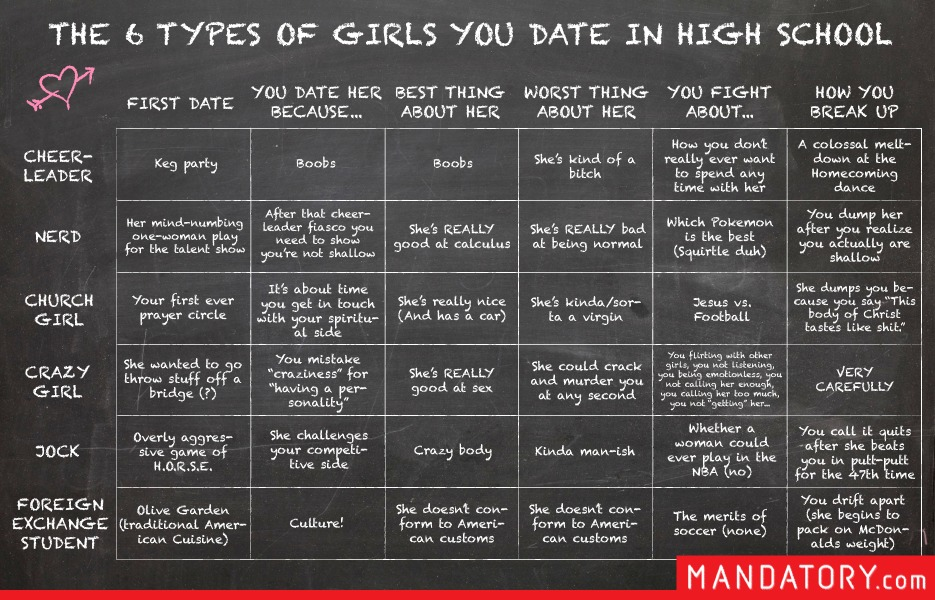 Types of women on dating sites
