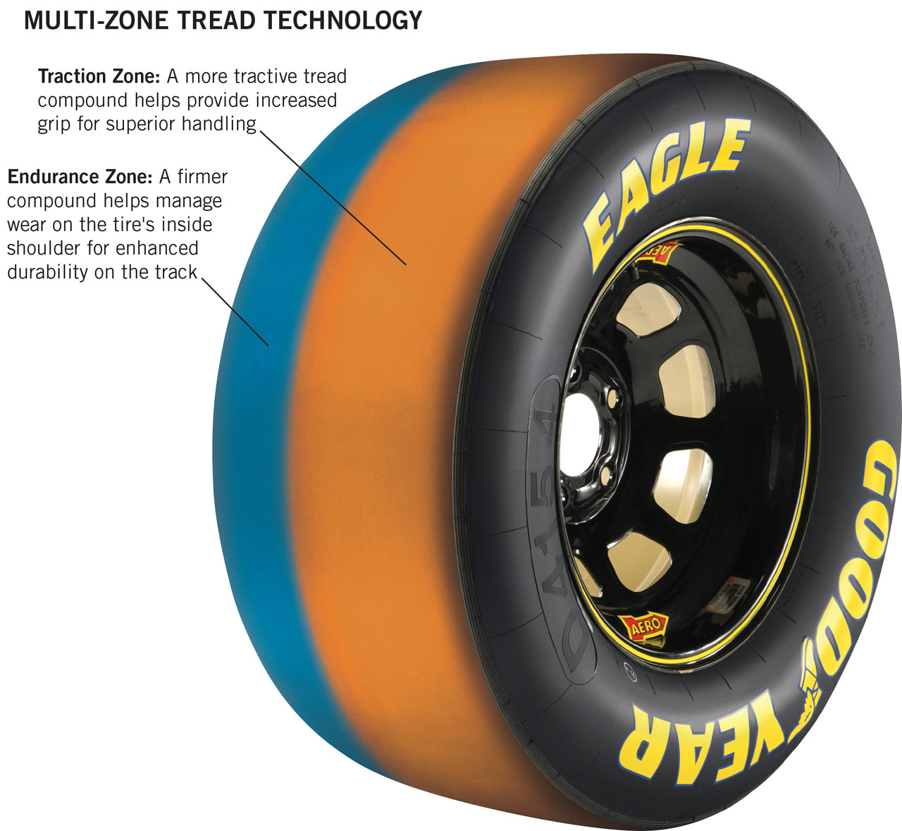 Goodyear Eagle Multi-Zone Racing Tire For NASCAR Photo