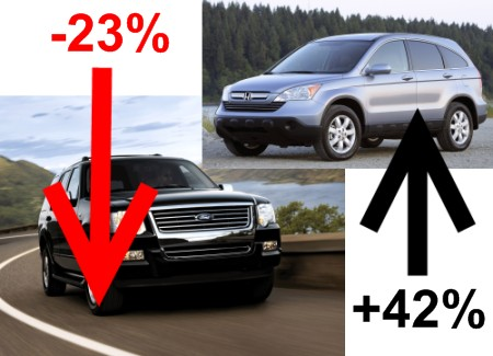 Americans Crave The Cr V Replaces Ford Explorer As Best Selling Ute