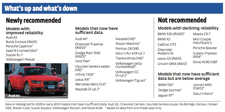 Consumer Reports Annual Reliability Report - BMW M3 Forum com (E30