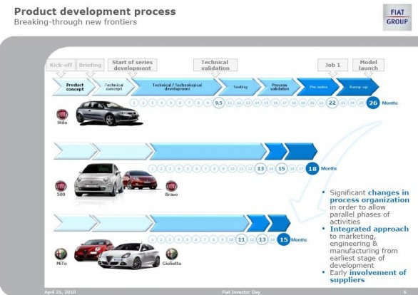 Chrysler five year business plan #2