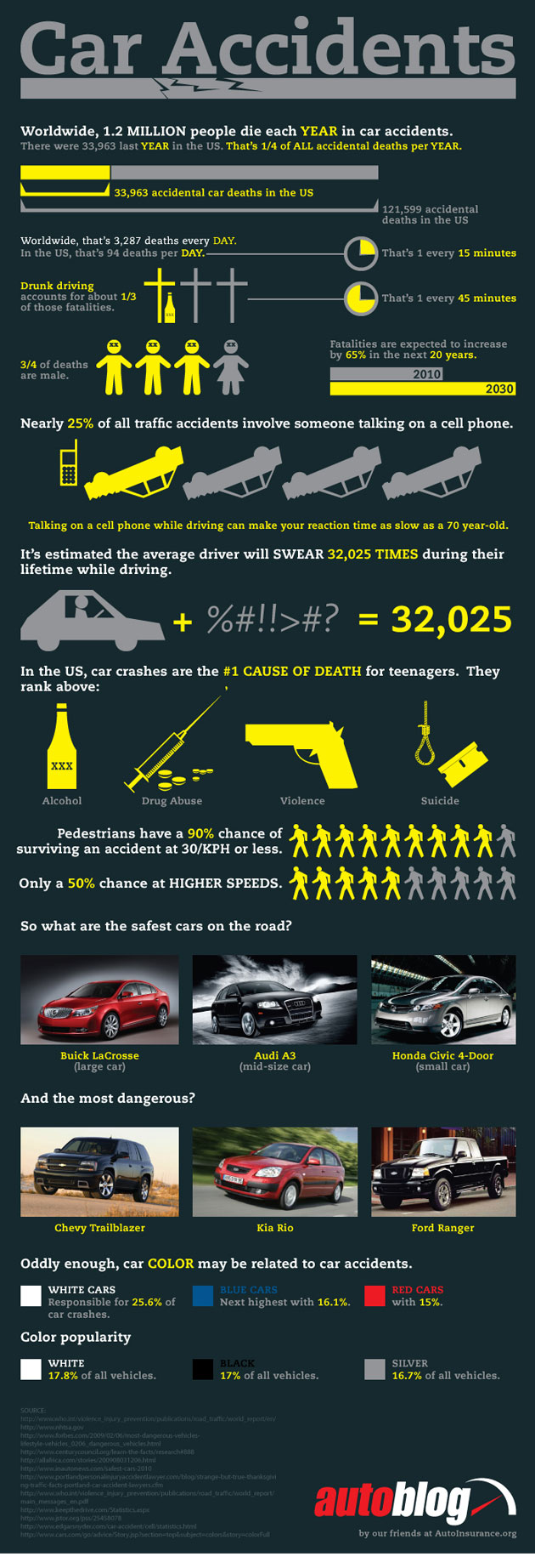 Car Accidents Claim A Life Every 15 Minutes And Other Sobering