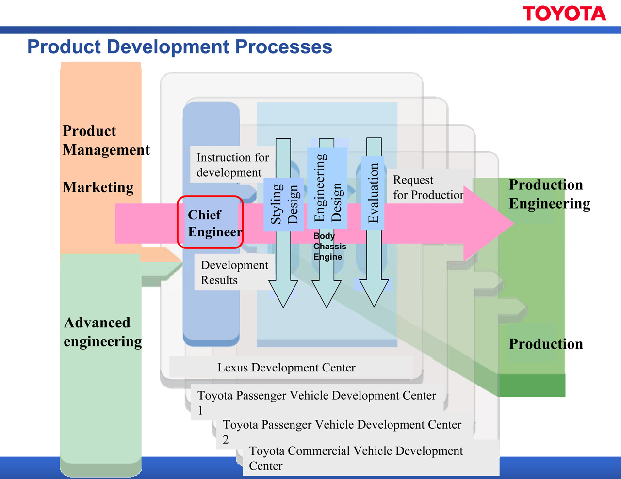 Toyota Global Vision and Strategy
