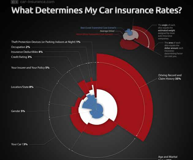 mazdaspeed forums infographic why is your car insurance so high. Black Bedroom Furniture Sets. Home Design Ideas