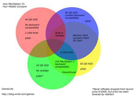 Ps3 Venn Diagram Helps You Choose The Right Model