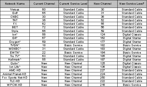 graphic about Xfinity Channel Lineup Printable named Cable channel specialist comcast