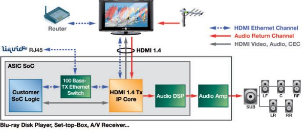 3d arc and ethernet capable hdmi 1 4 hardware announced. Black Bedroom Furniture Sets. Home Design Ideas