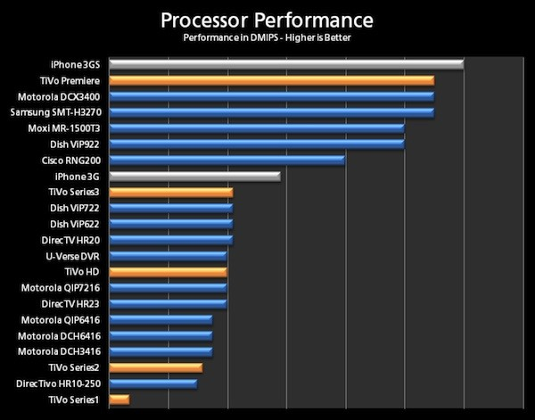 The processor in the tivo premiere is over twice as fast as the