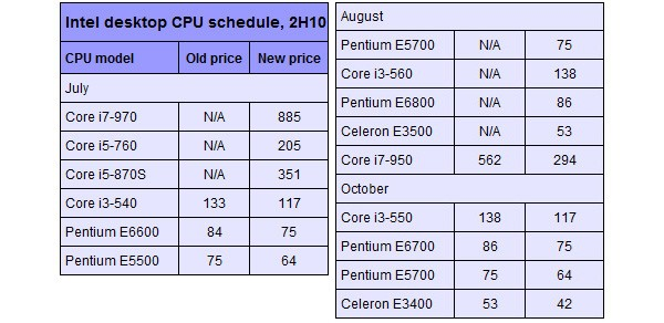 Intel Set To Overhaul Desktop Cpu Range With New Models Lower Prices