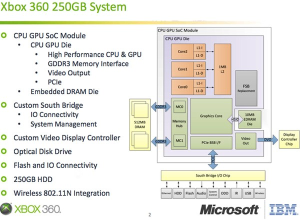 microsoft details vejle, the new xbox 360's system on chip architecture xbox 360 console limited edition xbox console diagram #30