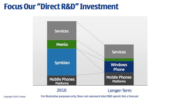 Nokia's troubles arise from mismanagement not lack of innovation