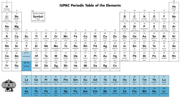 Periodic table welcomes two new ultraheavy elements jury still out periodic table welcomes two new ultraheavy elements jury still out on the names urtaz
