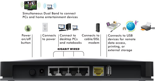 Netgears wndr 3800 with readyshare the roll your own cloud service greentooth Choice Image